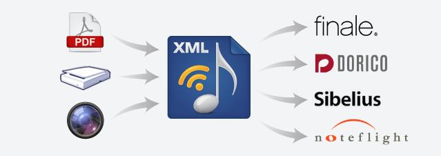 Music-to-XML PDF converter